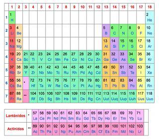 Elementos de la tabla periodica y sus valencias periodic qu es la tabla urtaz Images